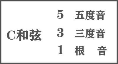 C和弦.jpg